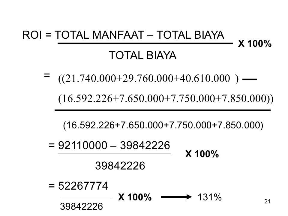 ROI = TOTAL MANFAAT – TOTAL BIAYA TOTAL BIAYA =