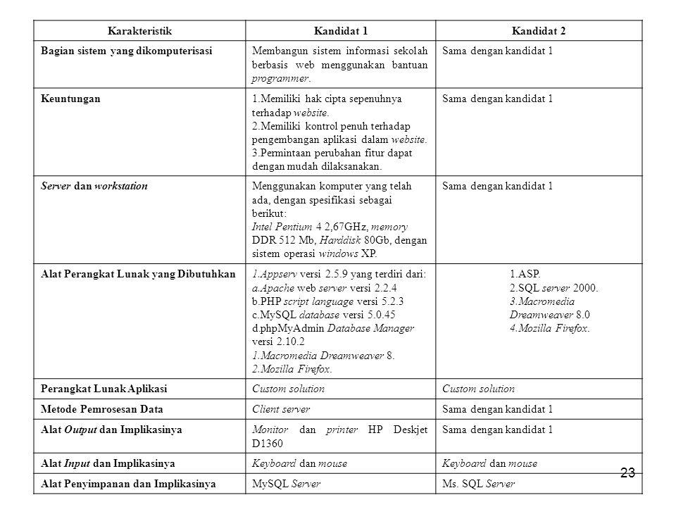 Karakteristik Kandidat 1. Kandidat 2. Bagian sistem yang dikomputerisasi.