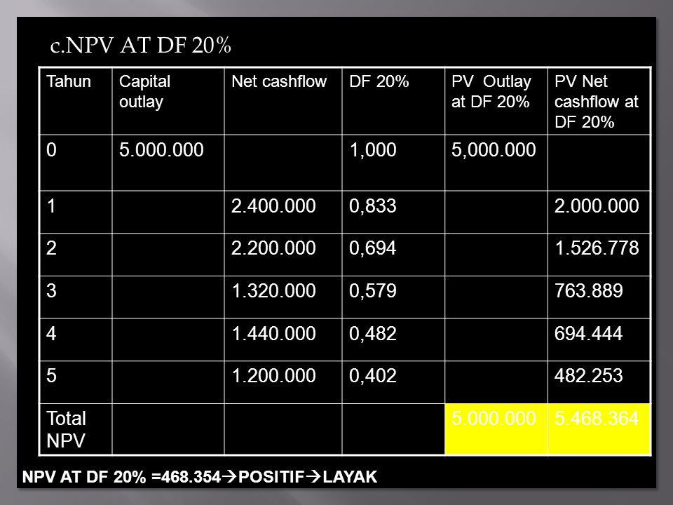 c.NPV AT DF 20% Tahun. Capital outlay. Net cashflow. DF 20% PV Outlay at DF 20% PV Net cashflow at DF 20%