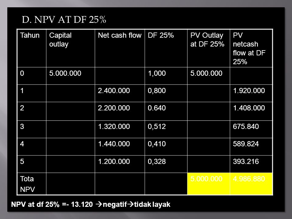 D. NPV AT DF 25% Tahun Capital outlay Net cash flow DF 25%