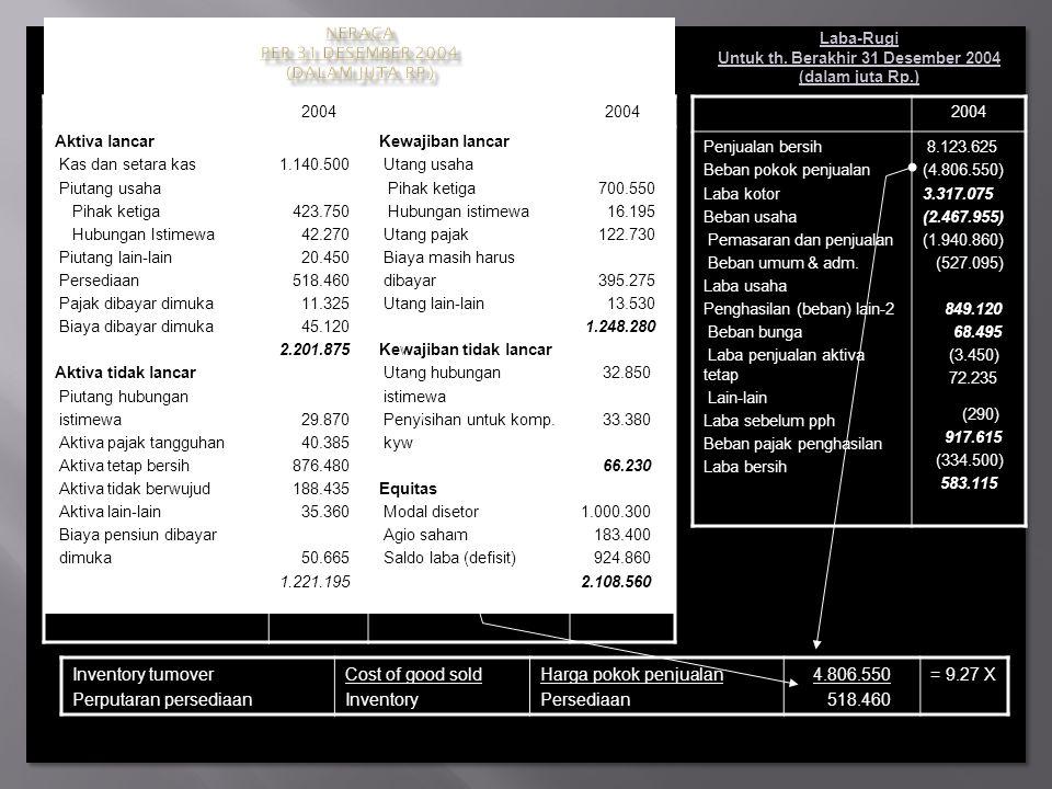 Neraca Per 31 Desember 2004 (dalam juta Rp.)