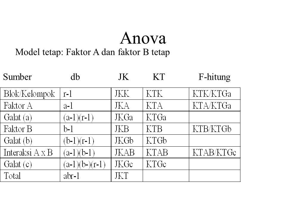 Anova Model tetap: Faktor A dan faktor B tetap