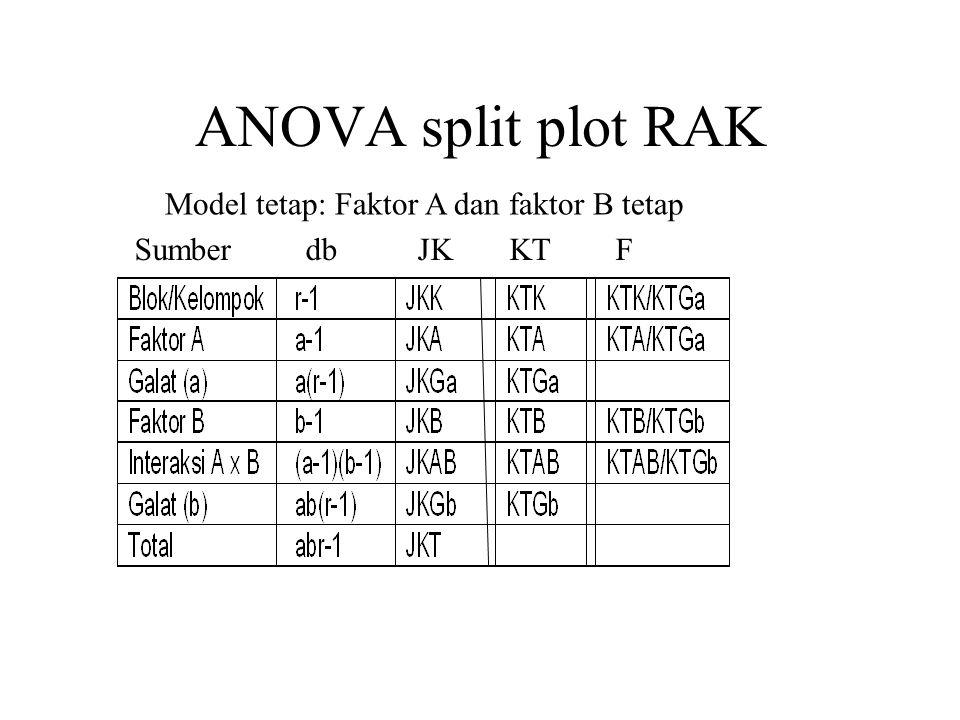 ANOVA split plot RAK Model tetap: Faktor A dan faktor B tetap