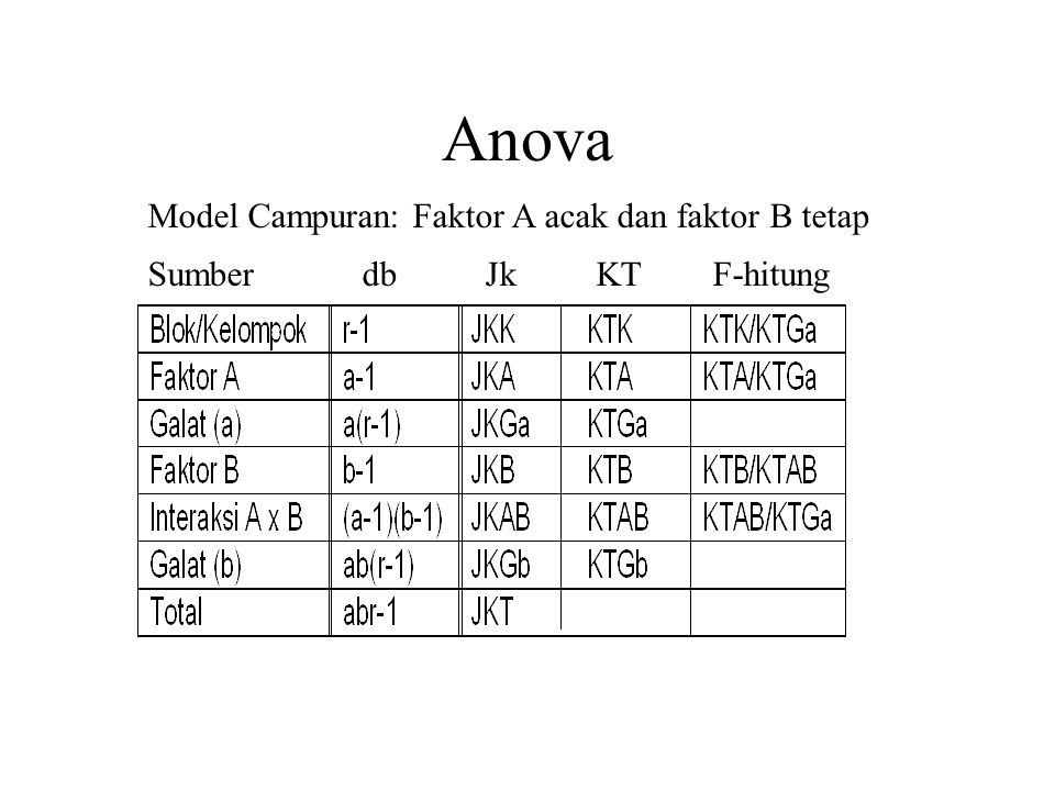 Anova Model Campuran: Faktor A acak dan faktor B tetap