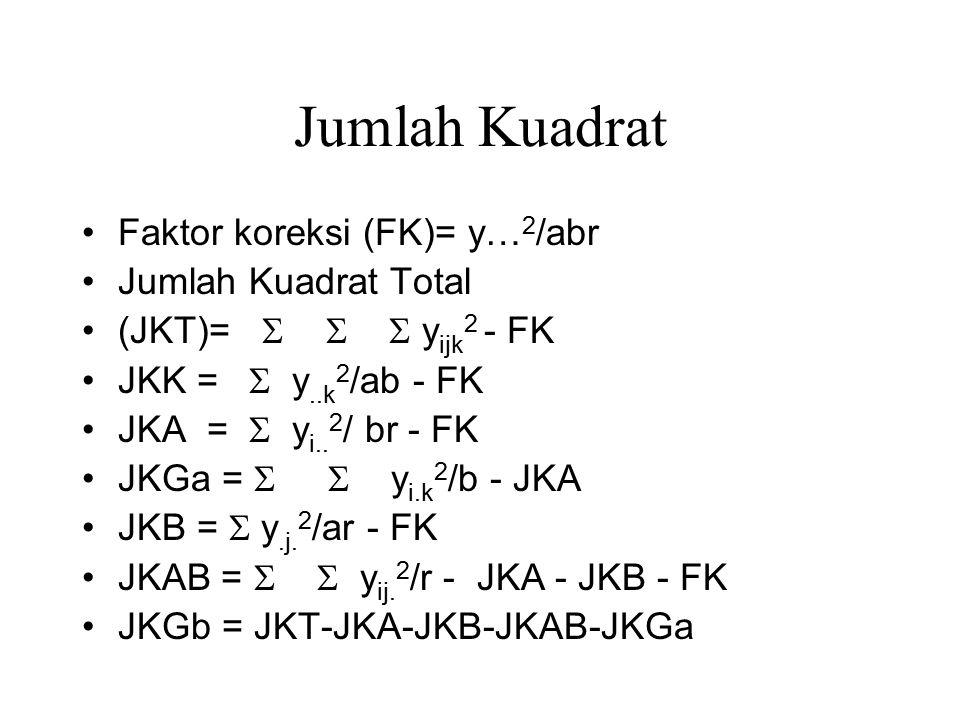 Jumlah Kuadrat Faktor koreksi (FK)= y…2/abr Jumlah Kuadrat Total