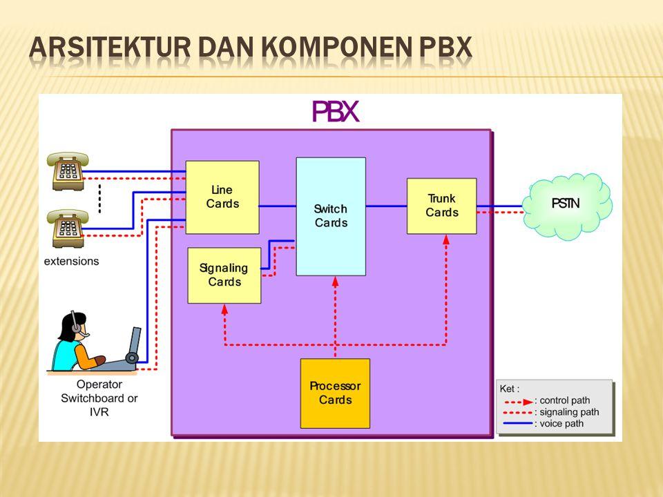Arsitektur dan Komponen PBX