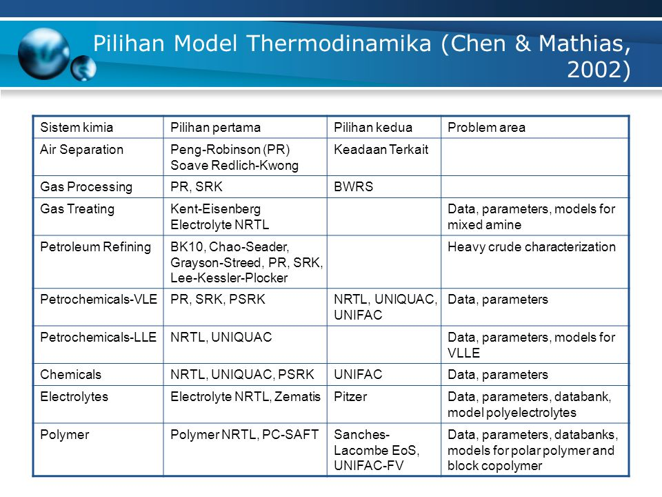 Pilihan Model Thermodinamika (Chen & Mathias, 2002)