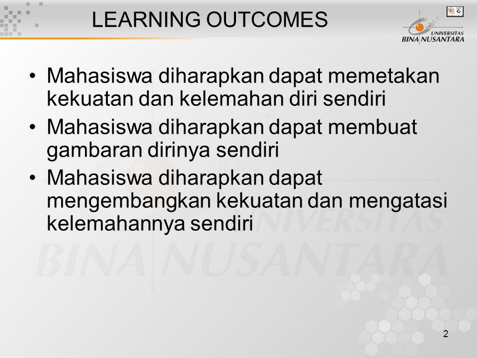 LEARNING OUTCOMES Mahasiswa diharapkan dapat memetakan kekuatan dan kelemahan diri sendiri.
