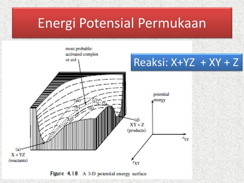 Energi Potensial Permukaan