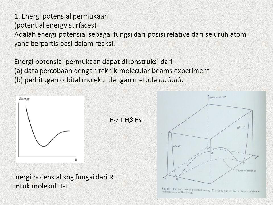 Energi potensial sbg fungsi dari R untuk molekul H-H