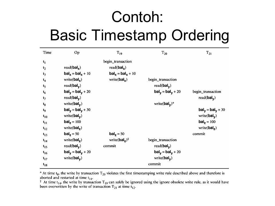 Contoh: Basic Timestamp Ordering