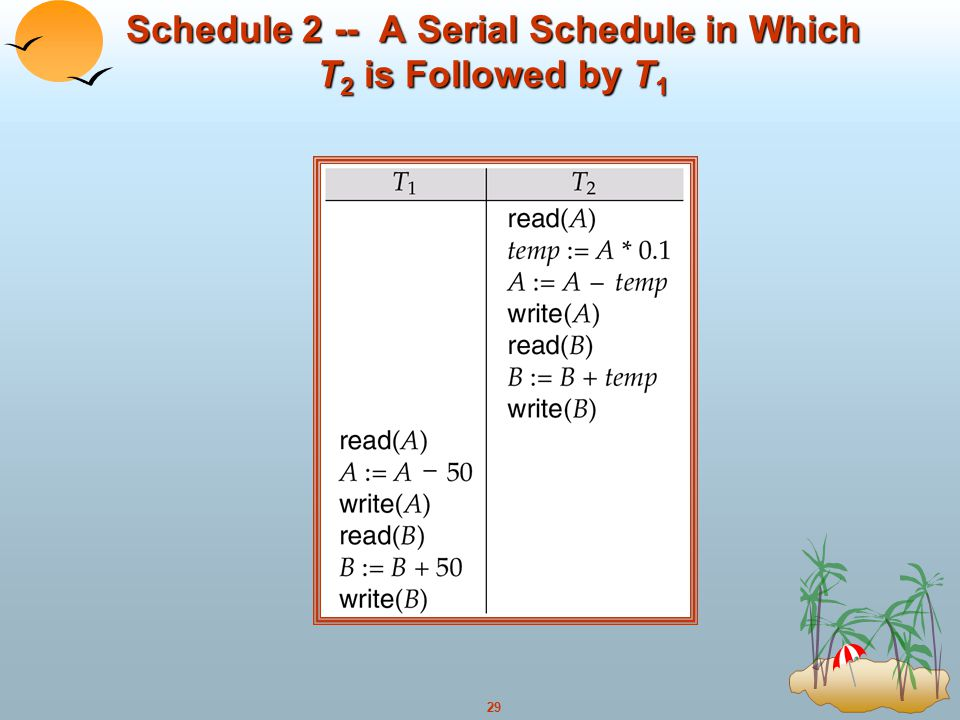 Schedule 2 -- A Serial Schedule in Which T2 is Followed by T1