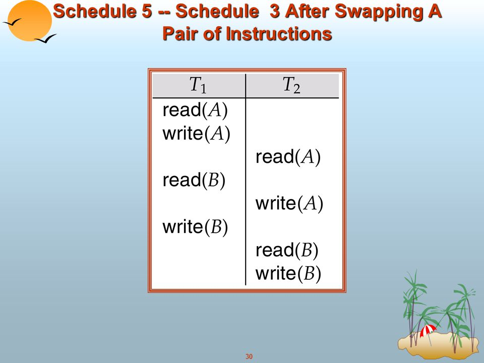 Schedule 5 -- Schedule 3 After Swapping A Pair of Instructions
