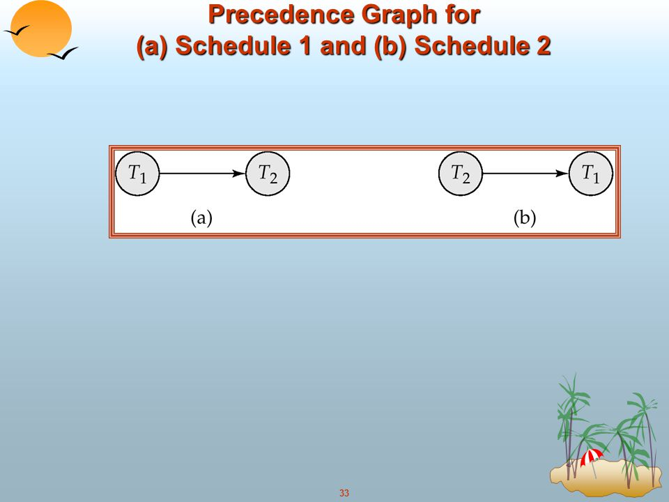 Precedence Graph for (a) Schedule 1 and (b) Schedule 2