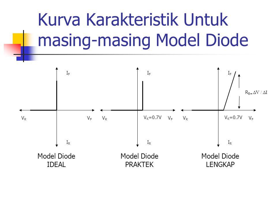 Kurva Karakteristik Untuk masing-masing Model Diode