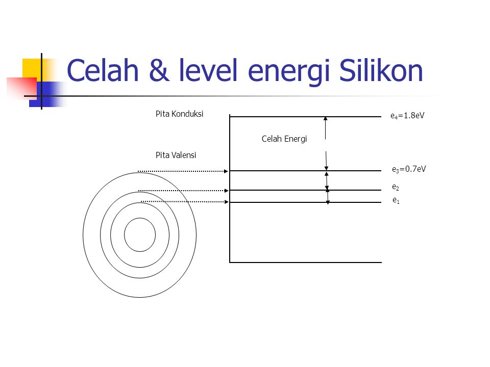 Celah & level energi Silikon