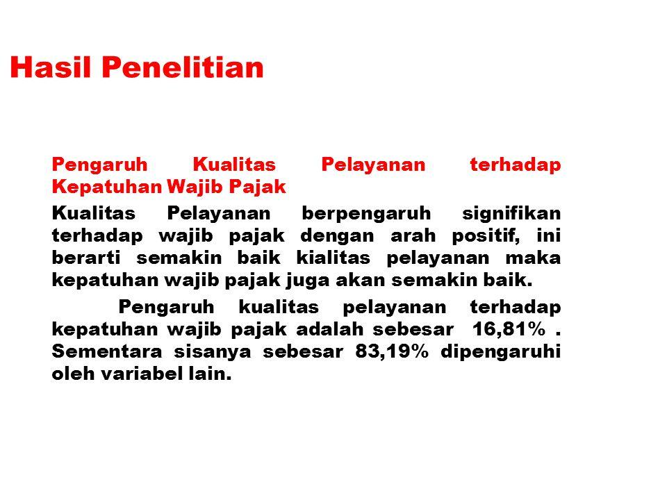 Hasil Penelitian Pengaruh Kualitas Pelayanan terhadap Kepatuhan Wajib Pajak.
