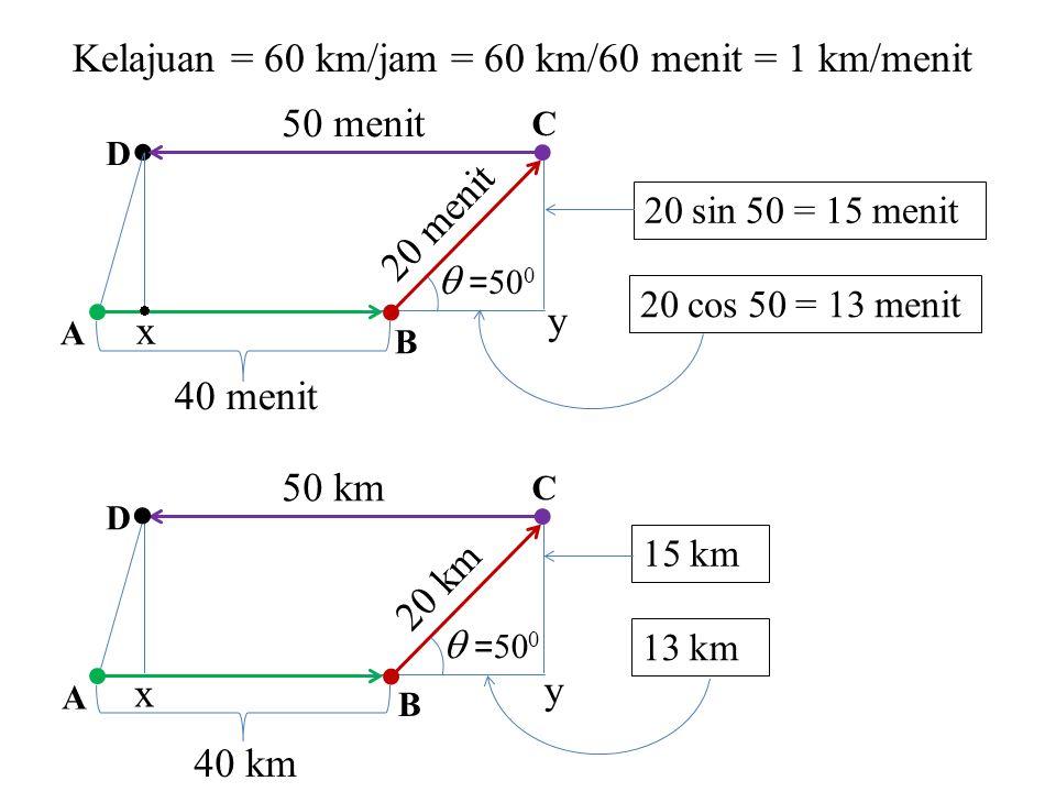   Kelajuan = 60 km/jam = 60 km/60 menit = 1 km/menit 50 menit
