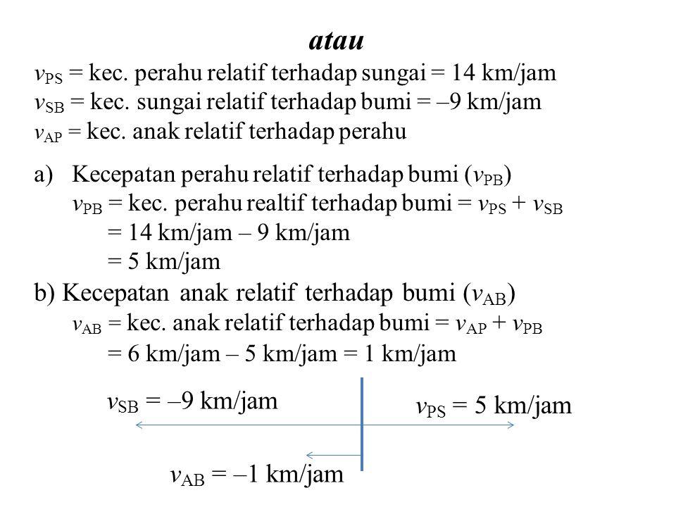 atau b) Kecepatan anak relatif terhadap bumi (vAB) vSB = –9 km/jam