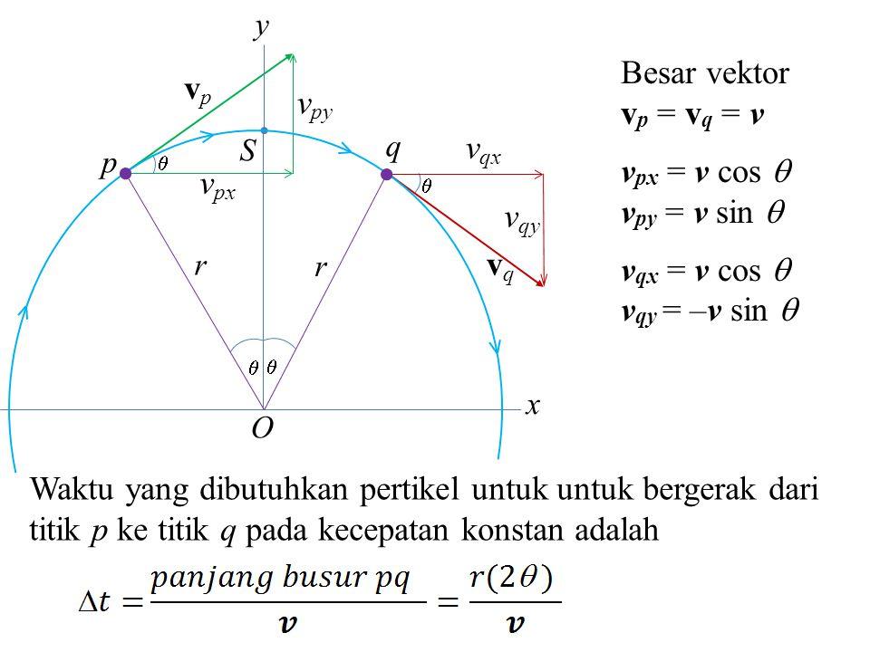 Besar vektor vp vp = vq = v vpy vpx = v cos  vpy = v sin  vqx