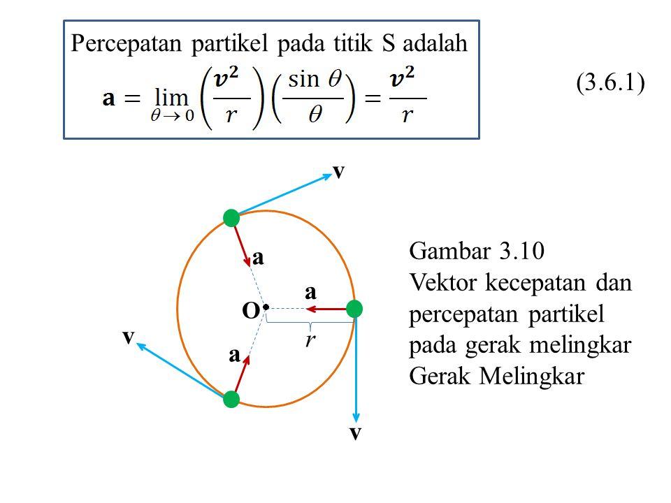 Percepatan partikel pada titik S adalah