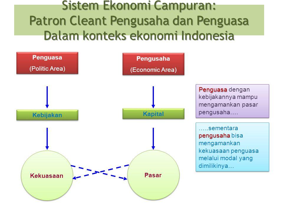Sistem Ekonomi Campuran: Patron Cleant Pengusaha dan Penguasa Dalam konteks ekonomi Indonesia