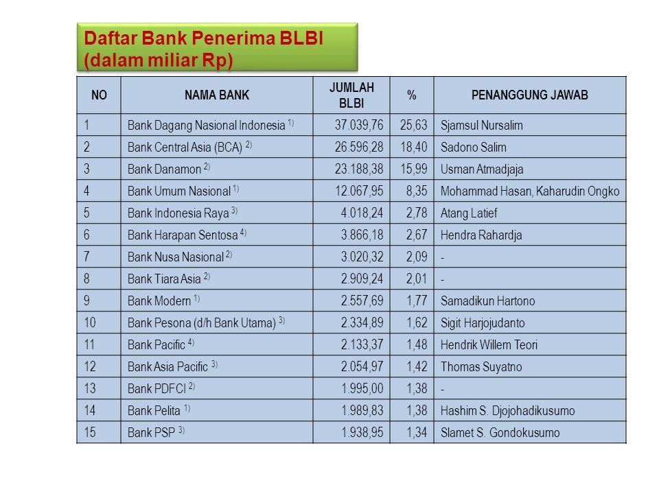 Daftar Bank Penerima BLBI (dalam miliar Rp)