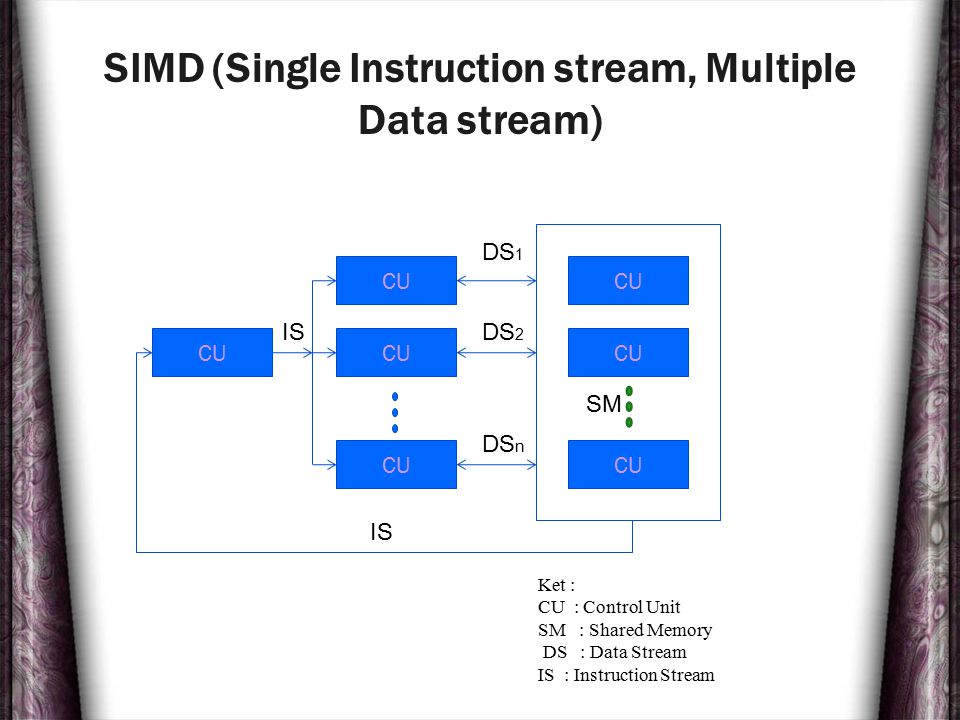 SIMD (Single Instruction stream, Multiple Data stream)