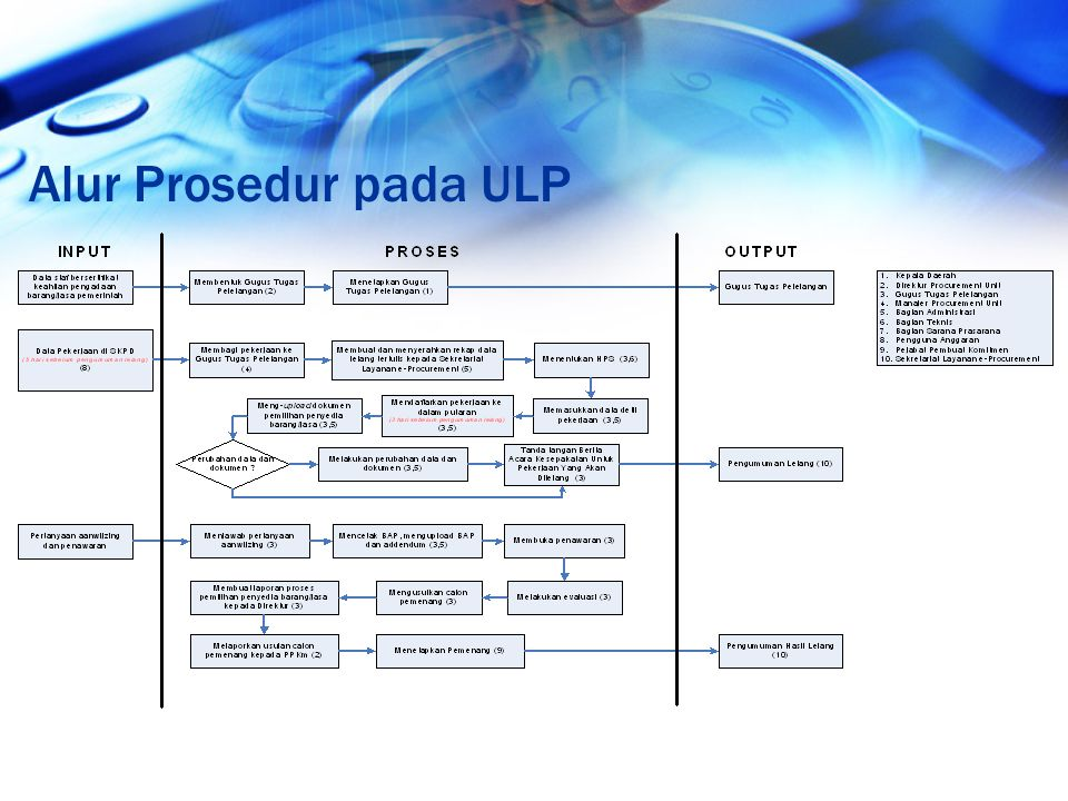 Alur Prosedur pada ULP