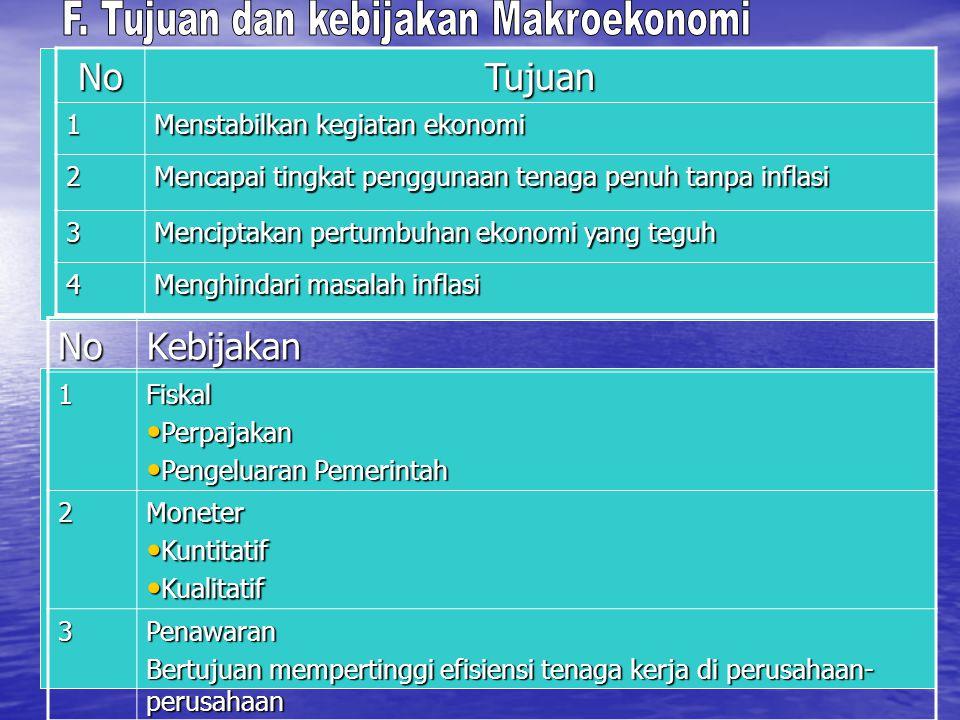 F. Tujuan dan kebijakan Makroekonomi