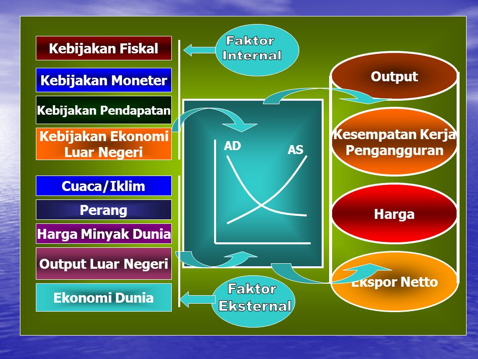 Faktor Eksternal Kebijakan Fiskal Faktor Internal Output