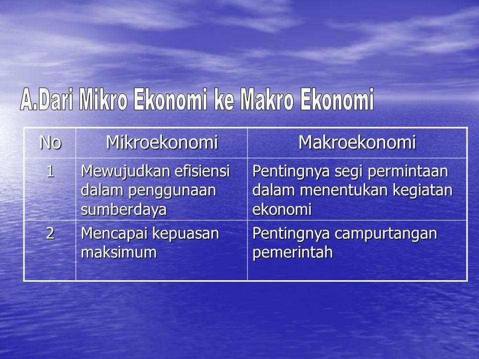 A.Dari Mikro Ekonomi ke Makro Ekonomi