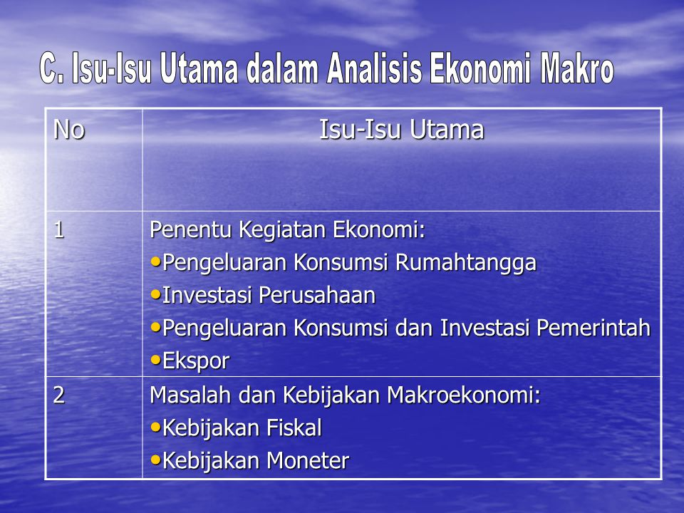 C. Isu-Isu Utama dalam Analisis Ekonomi Makro
