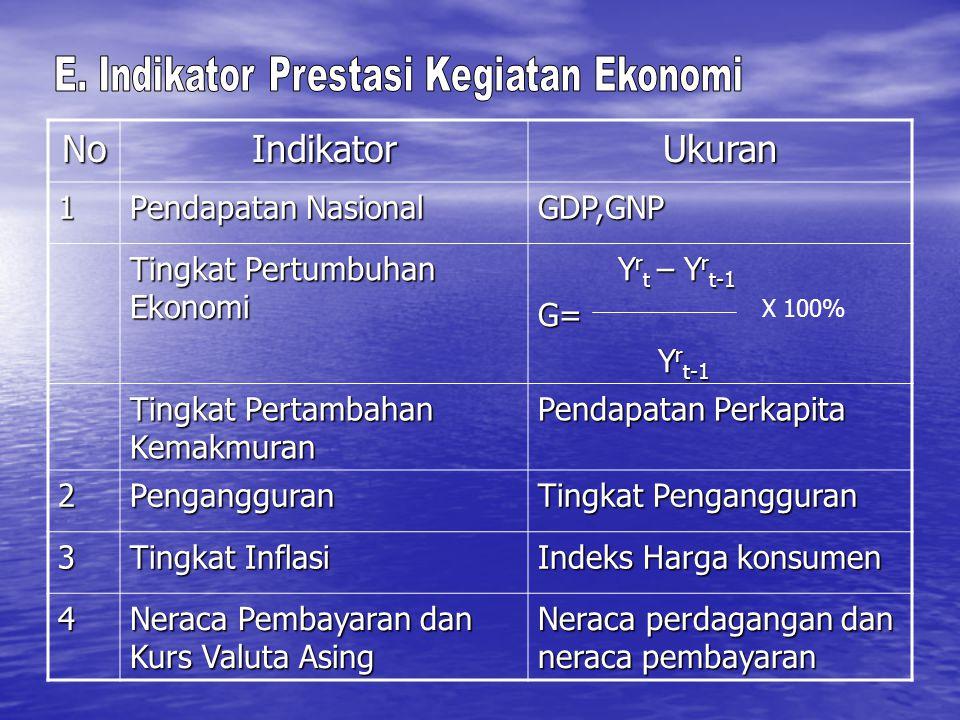 E. Indikator Prestasi Kegiatan Ekonomi