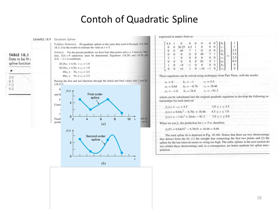 Contoh of Quadratic Spline