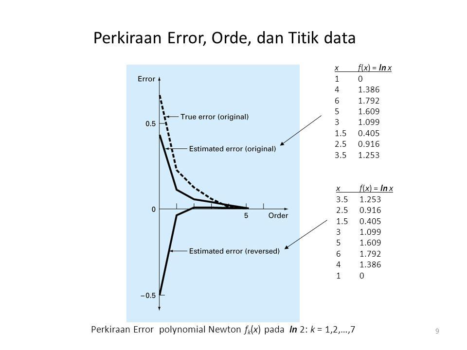 Perkiraan Error, Orde, dan Titik data