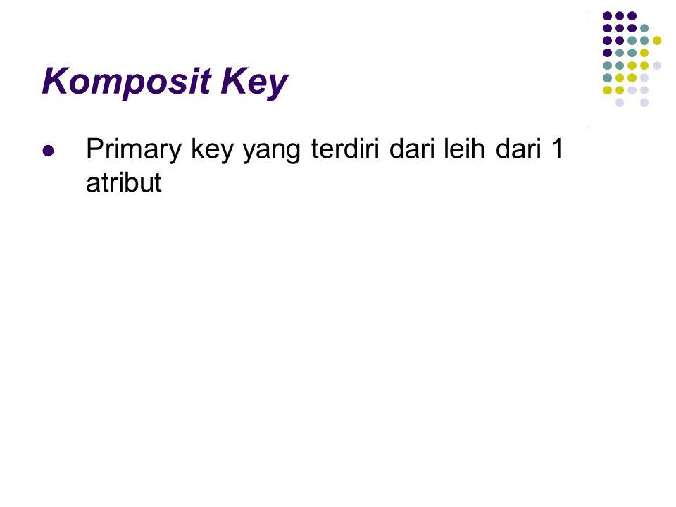 Komposit Key Primary key yang terdiri dari leih dari 1 atribut