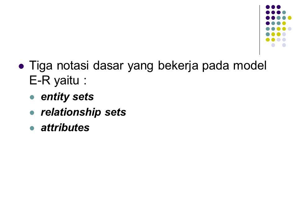 Tiga notasi dasar yang bekerja pada model E-R yaitu :