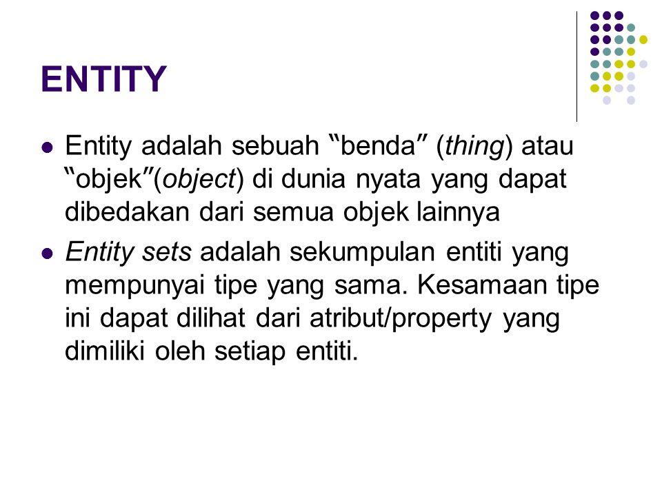 ENTITY Entity adalah sebuah benda (thing) atau objek (object) di dunia nyata yang dapat dibedakan dari semua objek lainnya.