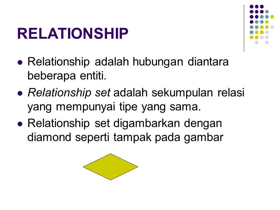 RELATIONSHIP Relationship adalah hubungan diantara beberapa entiti.