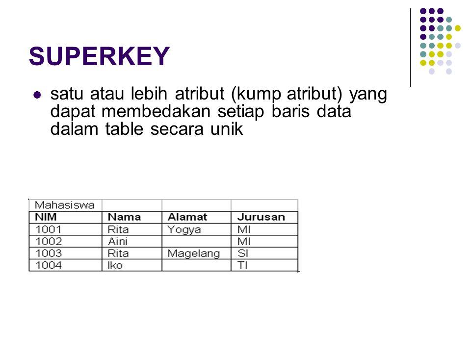 SUPERKEY satu atau lebih atribut (kump atribut) yang dapat membedakan setiap baris data dalam table secara unik.