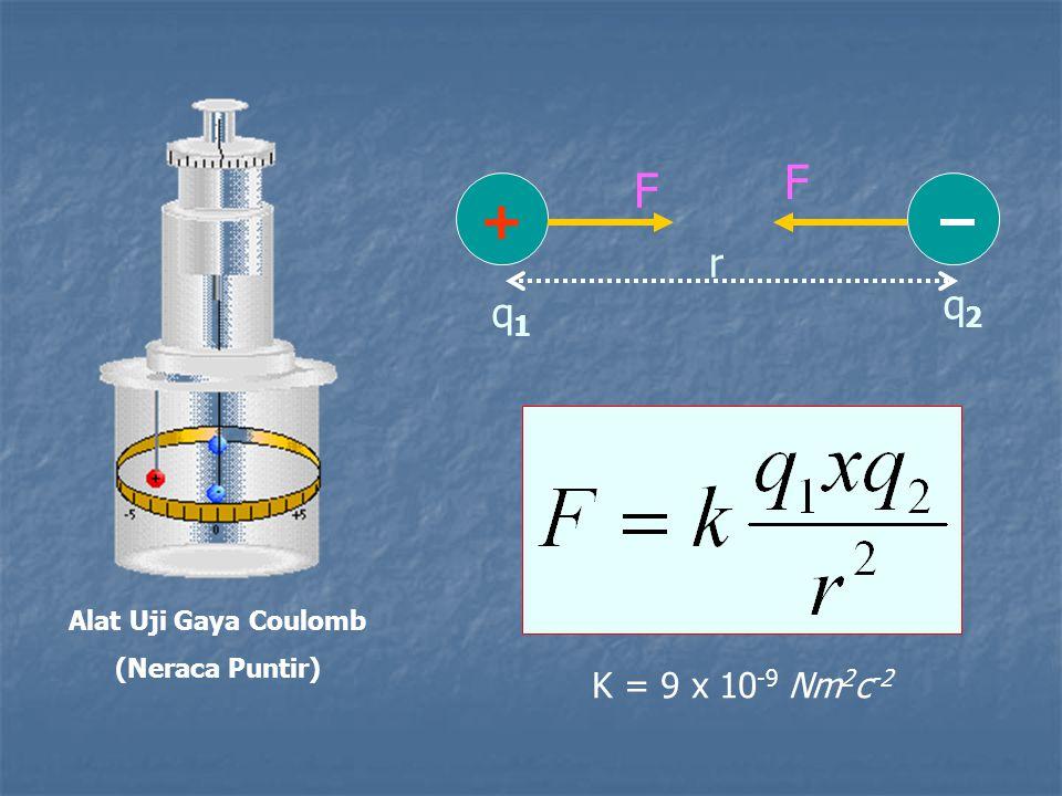 + F F r q2 q1 K = 9 x 10-9 Nm2c-2 Alat Uji Gaya Coulomb