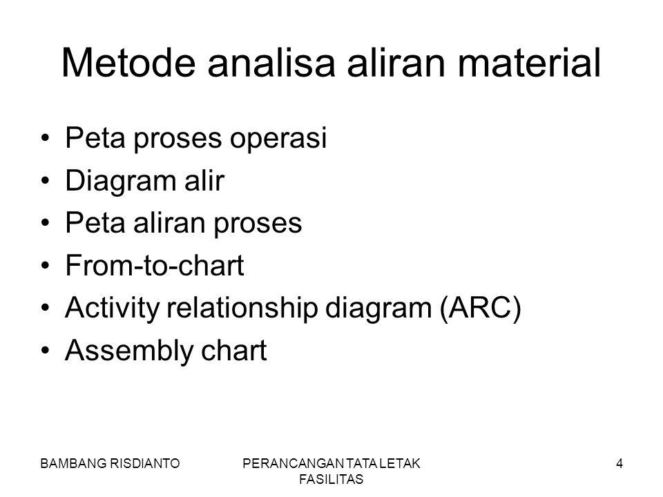 Metode analisa aliran material