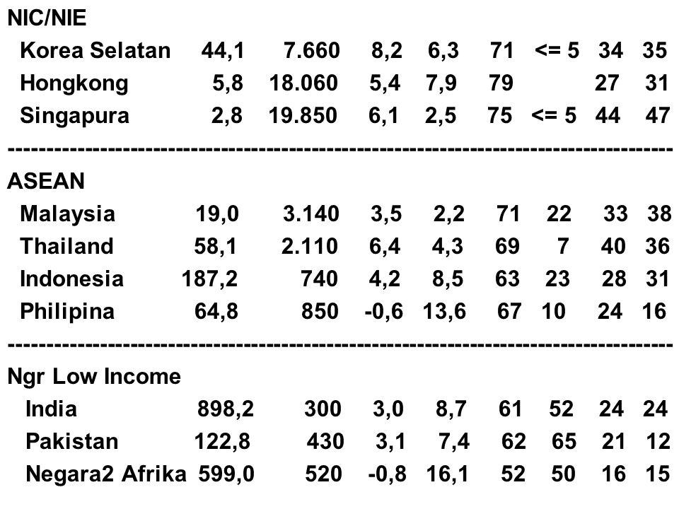 NIC/NIE Korea Selatan 44,1 7.660 8,2 6,3 71 <= 5 34 35.