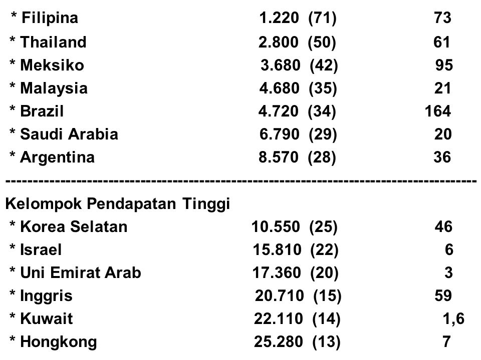 * Filipina 1.220 (71) 73 * Thailand 2.800 (50) 61