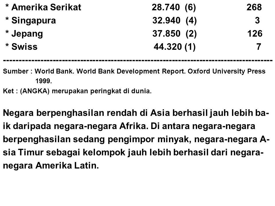 Negara berpenghasilan rendah di Asia berhasil jauh lebih ba-