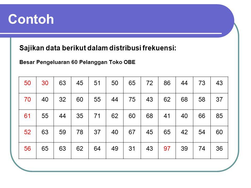 Contoh Sajikan data berikut dalam distribusi frekuensi: 50 30 63 45 51