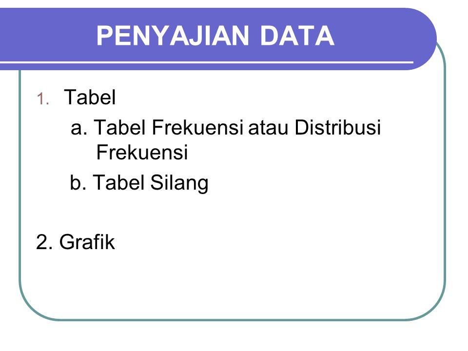PENYAJIAN DATA Tabel a. Tabel Frekuensi atau Distribusi Frekuensi