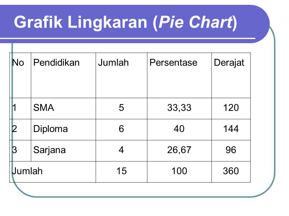 Grafik Lingkaran (Pie Chart)
