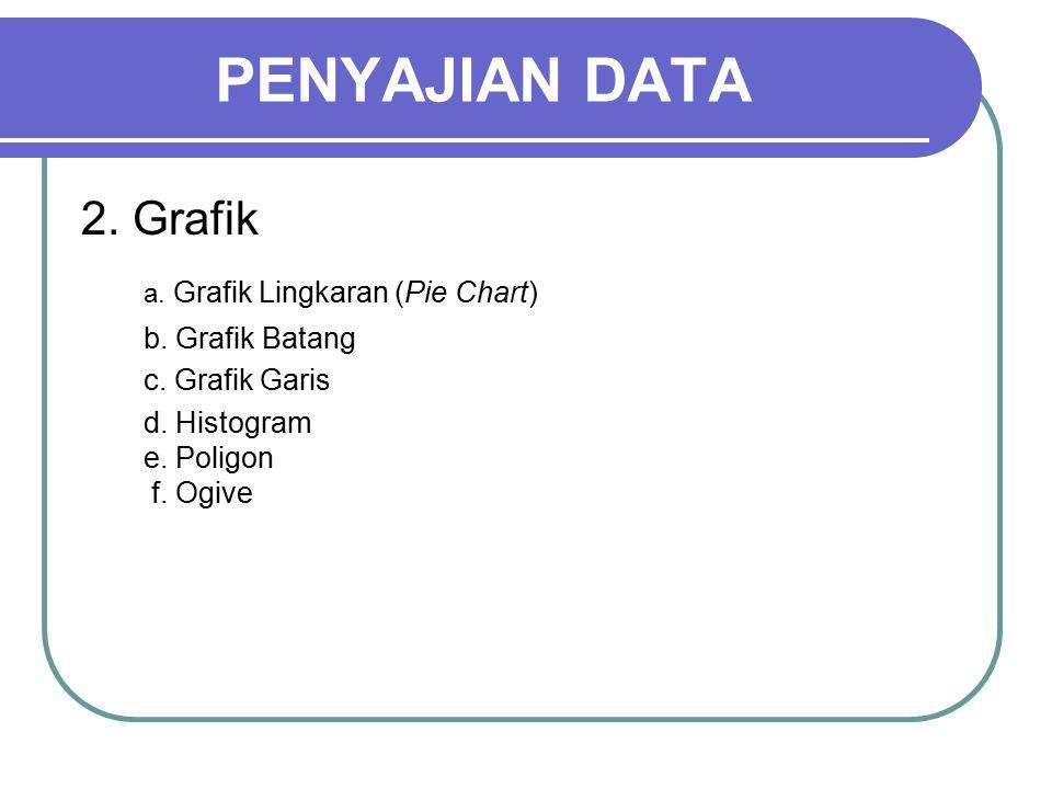 PENYAJIAN DATA 2. Grafik a. Grafik Lingkaran (Pie Chart)